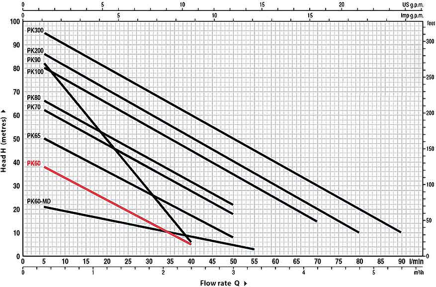 منحنی عملکرد پمپ آب خانگی پدرولو PKm60