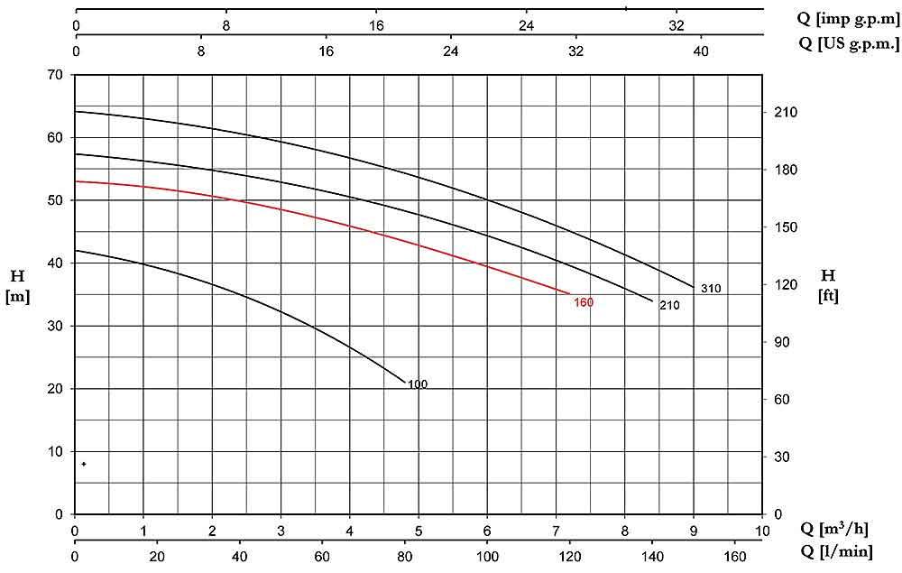 منحنی عملکرد پمپ آب پنتاکس CB160/01
