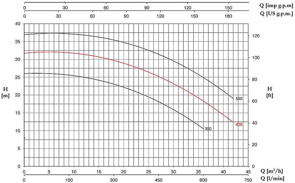 منحنی عملکرد پمپ پنتاکس CHT400