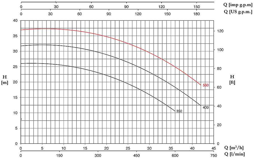 منحنی عملکرد پمپ پنتاکس CHT550