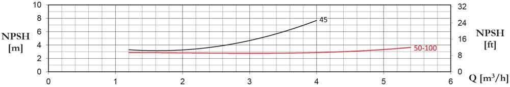 نمودار NPSH پمپ بشقابی تک پروانه پنتاکس CM 50/00