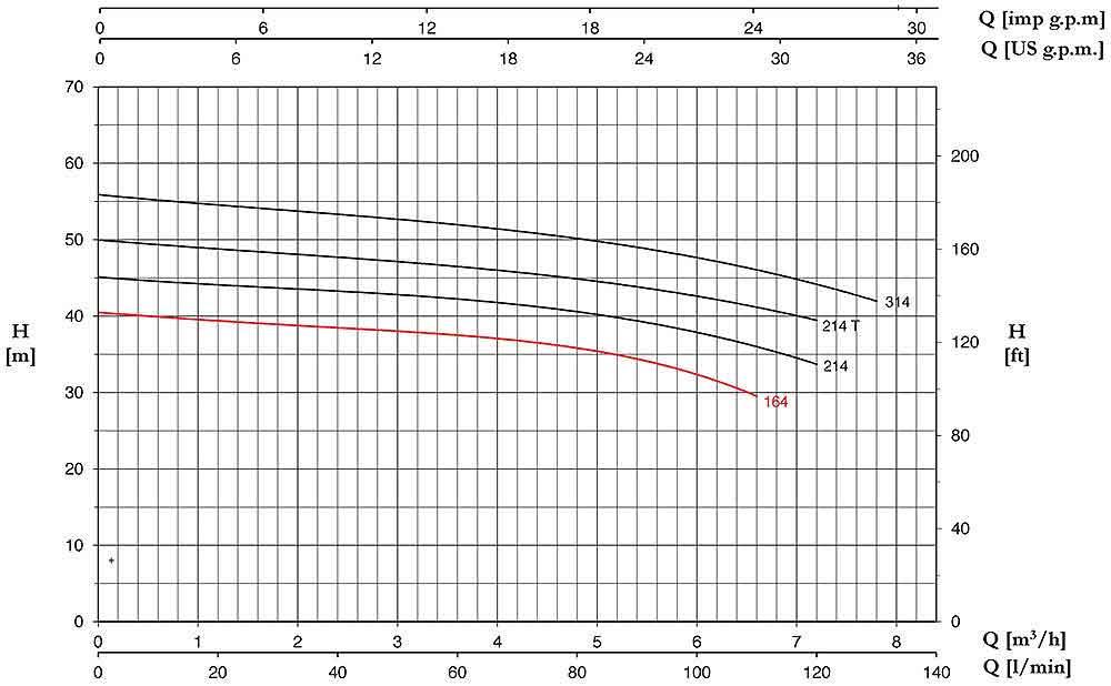 منحنی عملکرد پمپ آب پنتاکس CMT164/01