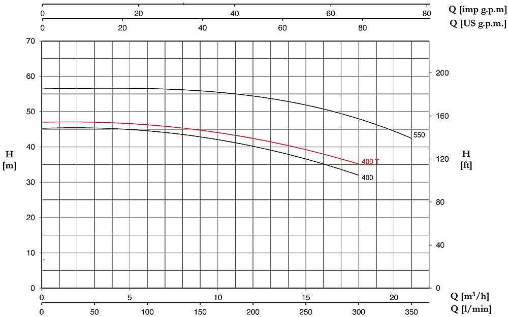 منحنی عملکرد پمپ آب پنتاکس CMT400