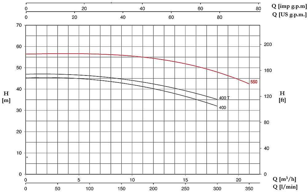 منحنی عملکرد پمپ آب پنتاکس CMT550
