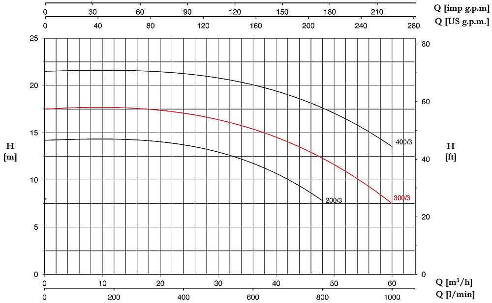 منحنی عملکرد پمپ Pentax CS300/3