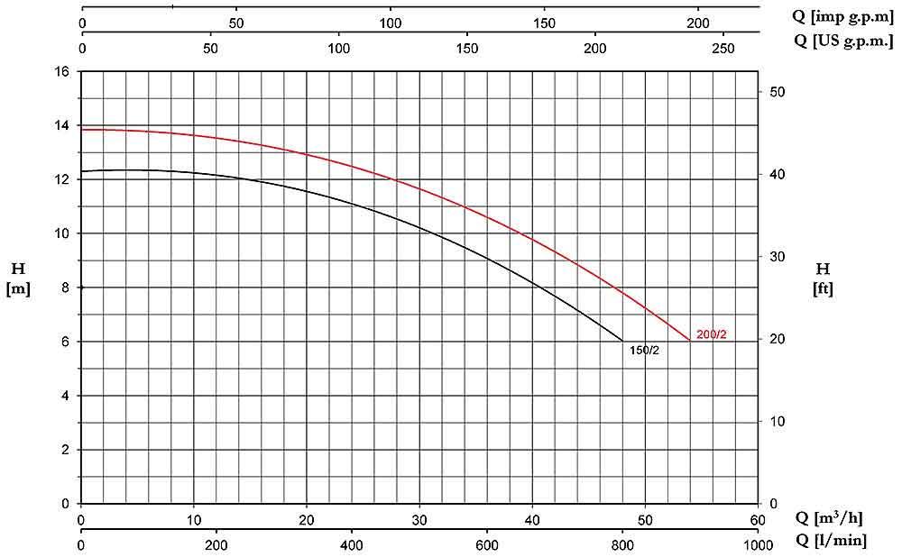 منحنی عملکرد پمپ آب پنتاکس سری CST200/2