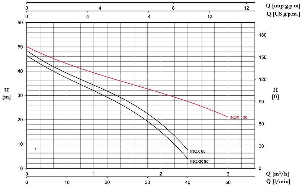 منحنی عملکرد پمپ آب پنتاکس INOX100/60