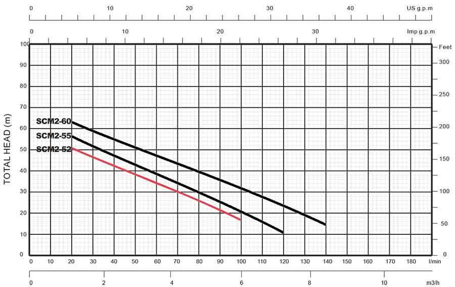 منحنی عملکرد پمپ استریم SCM2-52