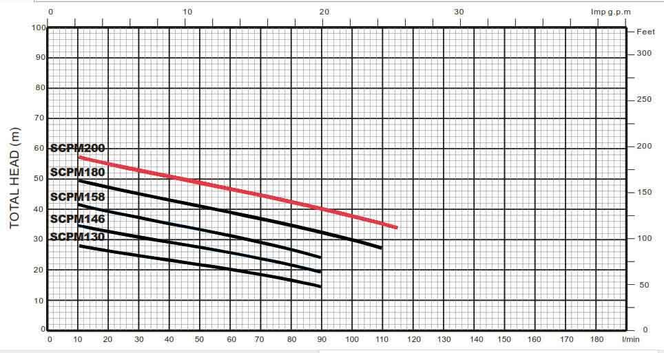 نمودار هد و آبدهی پمپ استریم SCPM 200
