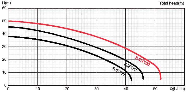 منحنی عملکرد پمپ Stream SJET100L