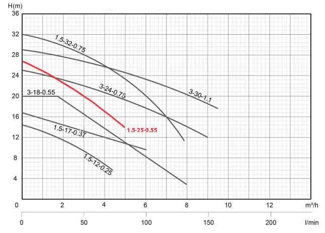 منحنی عملکرد پمپ کف کش استریم SQD1.5-25-0.55 یک اینچ