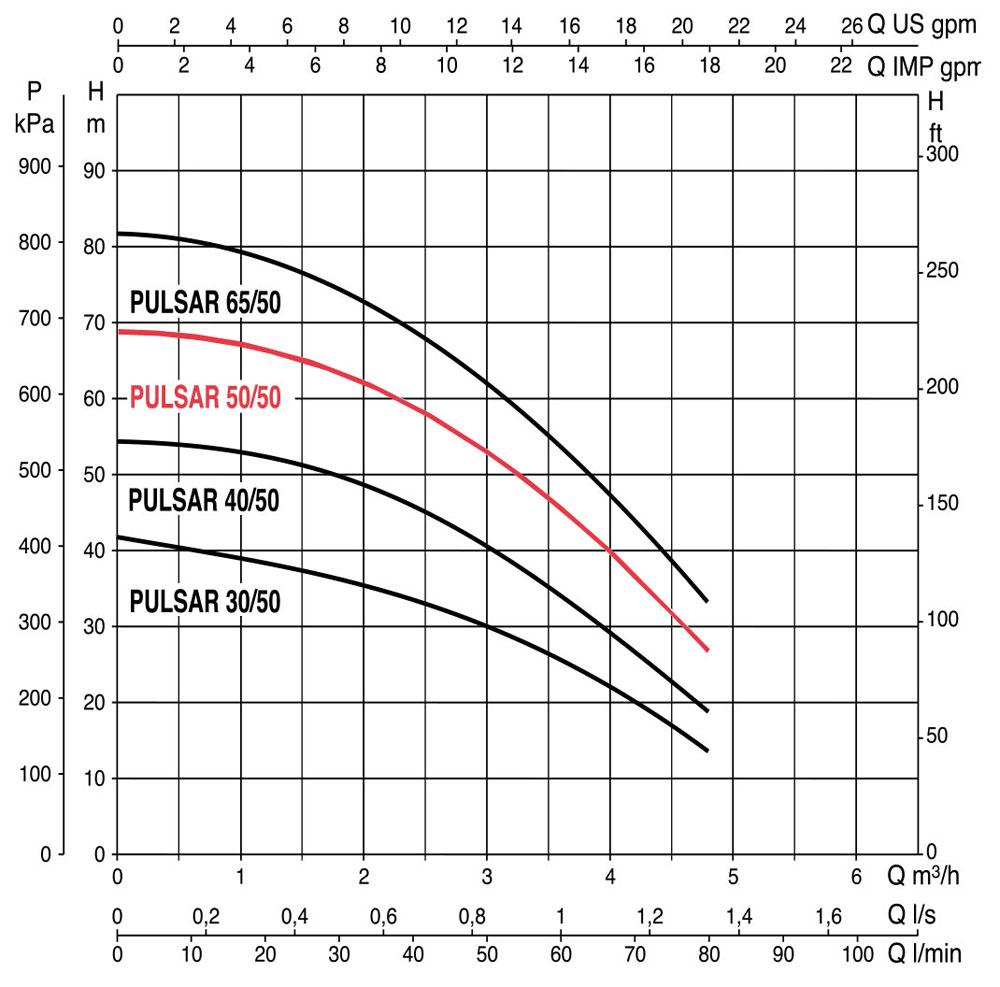 منحنی عملکرد پمپ کف کش داب Pulsar 50/50MNA