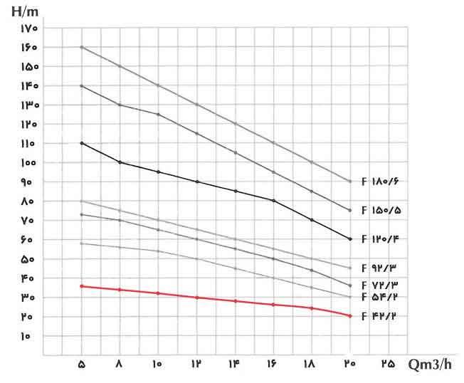 منحنی عملکرد پمپ کف کش فدک F42/2 سه فاز 2 اینچ 42 متری