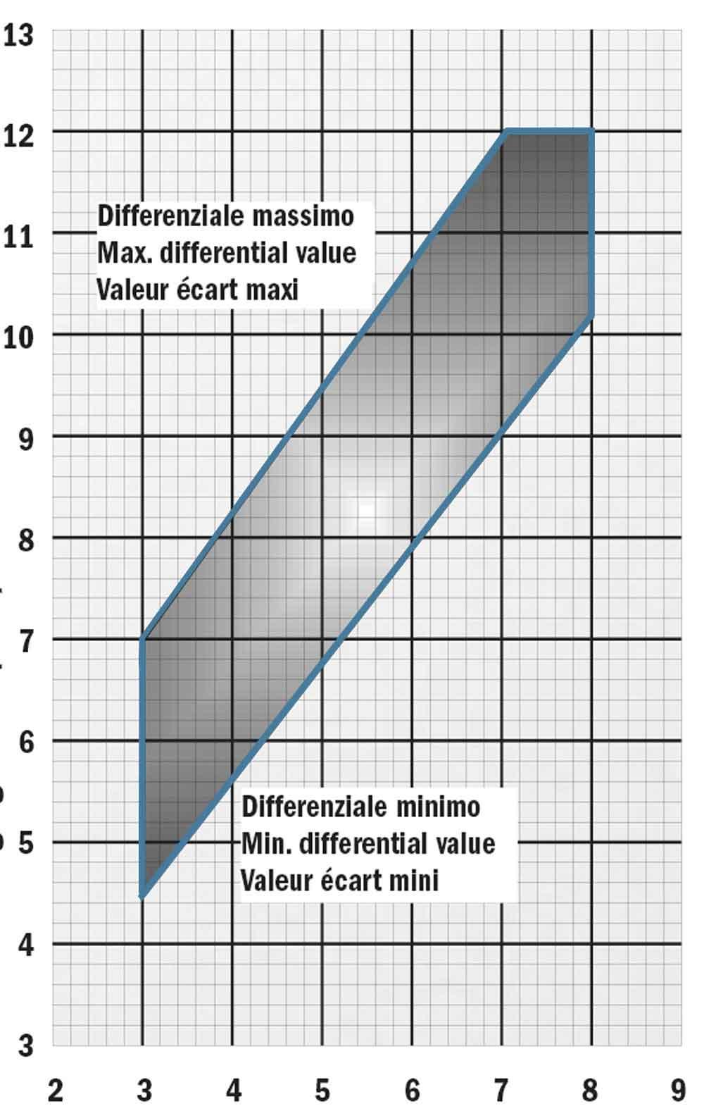 نمودار فشار کلید اتوماتیک ایتال تکنیکا PM/12