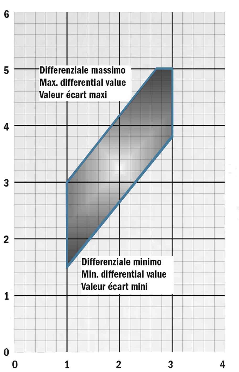 نمودار فشار کلید اتوماتیک ایتال تکنیکا PM/5