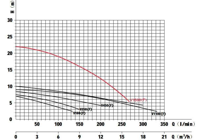 منحنی عملکرد پمپ لجن کش مارکوئیس V1500F تکفاز فلوتر دار 2 اینچ خرد کن دار