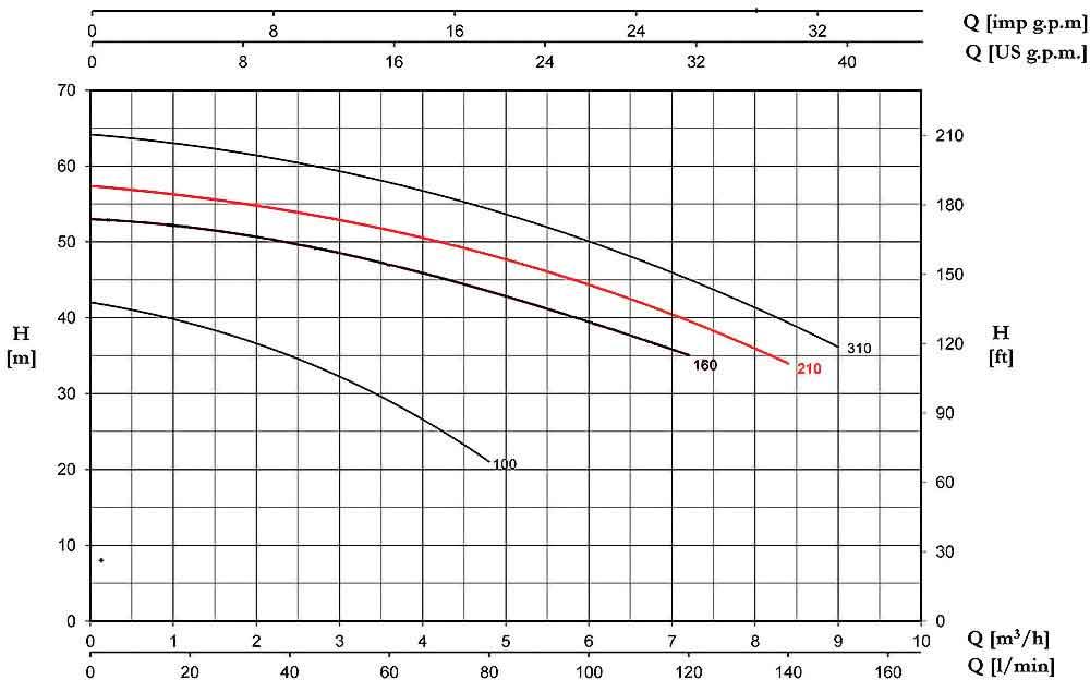منحنی عملکرد پمپ پنتاکس CBT210/01