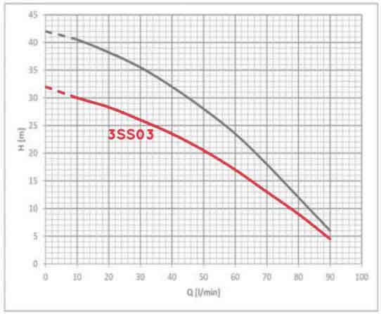 منحنی عملکرد پمپ راد 3SS03