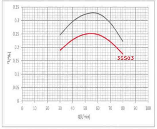 نمودار بازدهی پمپ راد 3SS03