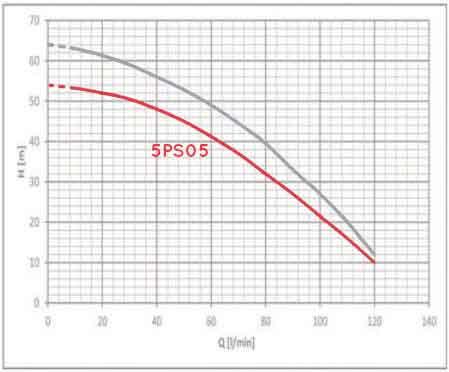 منحنی عملکرد راد پمپ 5PS05
