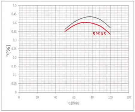 نمودار بازدهی پمپ راد 5PS05