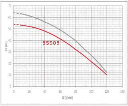 منحنی عملکرد راد پمپ 5SS05
