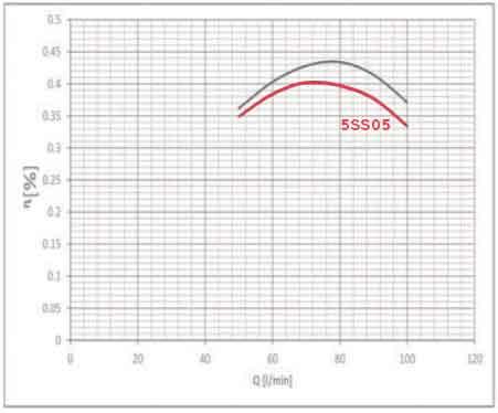 نمودار بازدهی پمپ راد 5SS05