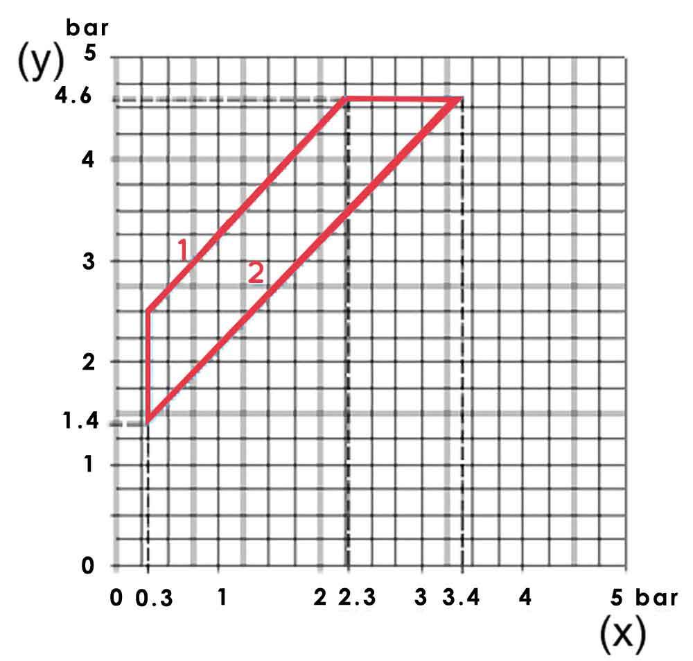 نمودار عملکرد کلید اتوماتیک اسکوار دی FSG 2