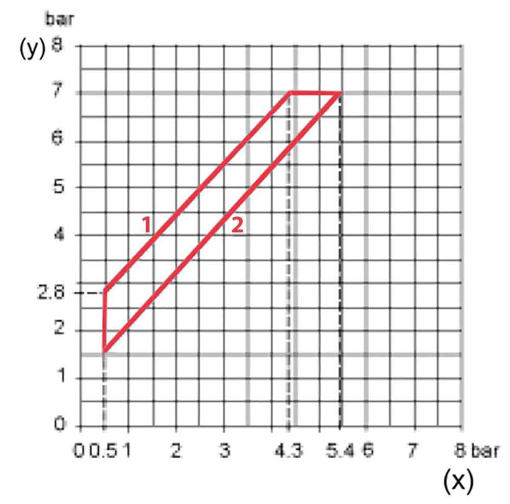 نمودار عملکرد کلید اتوماتیک اسکوار دی FYG 22