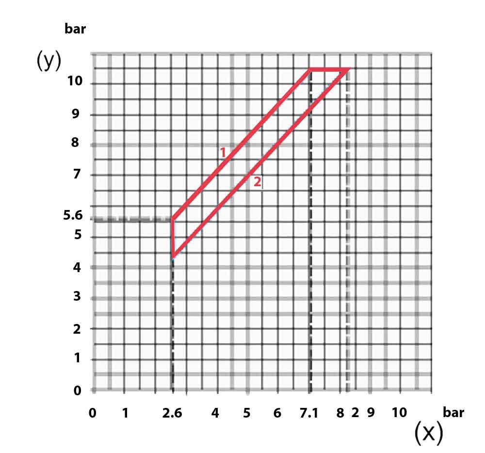 نمودار عملکرد کلید اتوماتیک اسکوار دی FYG 32