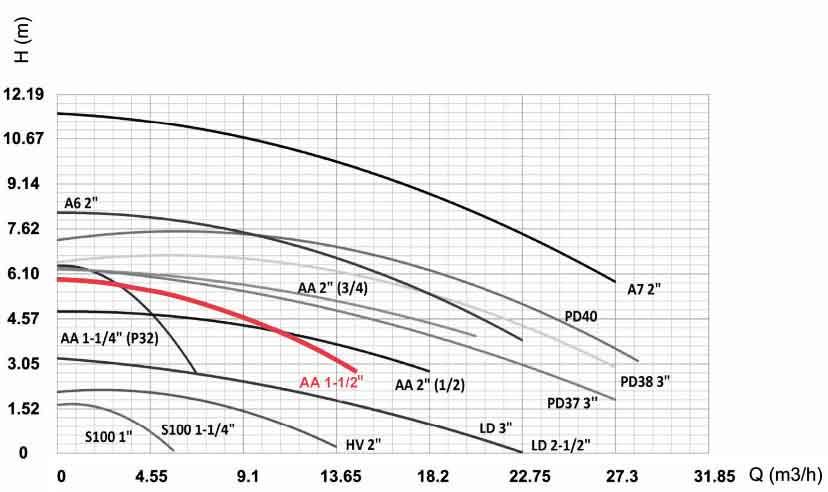 منحنی عملکرد پمپ سیرکولاتور سمنان انرژی AA 1 1/2 اینچ
