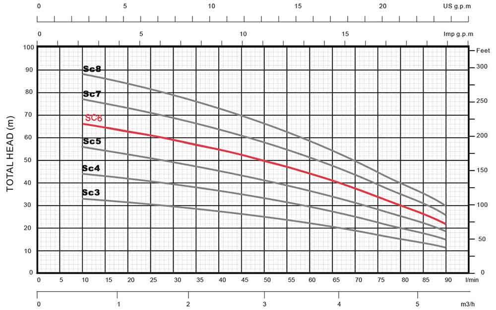 منحنی عملکرد پمپ کف کش استریم SCM6 تکفاز بدنه استیل ¼1 اینچ خازن بیرون 66 متری