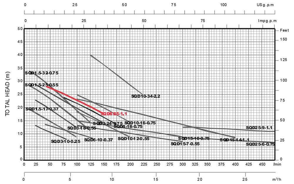 منحنی عملکرد پمپ کف کش استریم SQD6-25-1.1 تکفاز 1 و 1/2 اینچ 25 متری