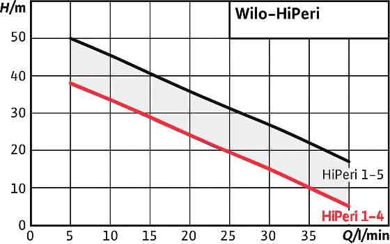 منحنی عملکرد پمپ ویلو Hiperi 1-4