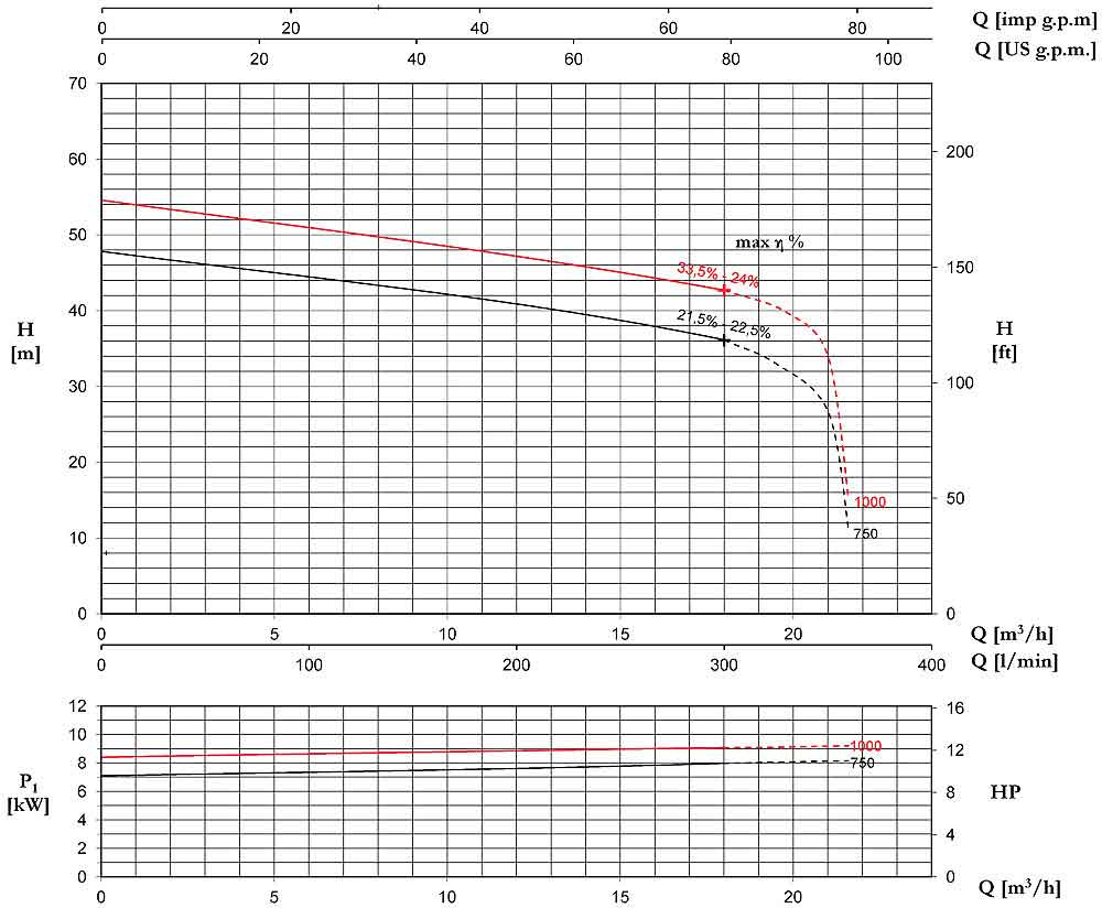 منحنی عملکرد پمپ لجن کش پنتاکس DTRT1000