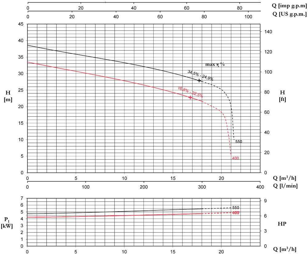 منحنی عملکرد پمپ لجن کش پنتاکس DTRT400