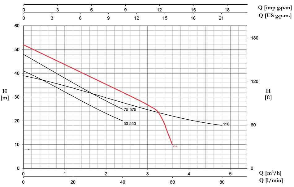 منحنی عملکرد پمپ خودمکش پنتاکس CB100