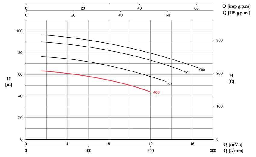 منحنی عملکرد پمپ پنتاکس CBT400