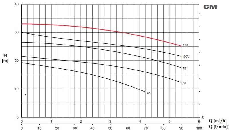 منحنی عملکرد پمپ پنتاکس CM100 یک اسب تک فاز