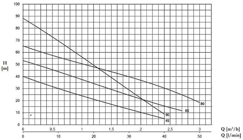 منحنی عملکرد پمپ پنتاکس PM80 یک اسب