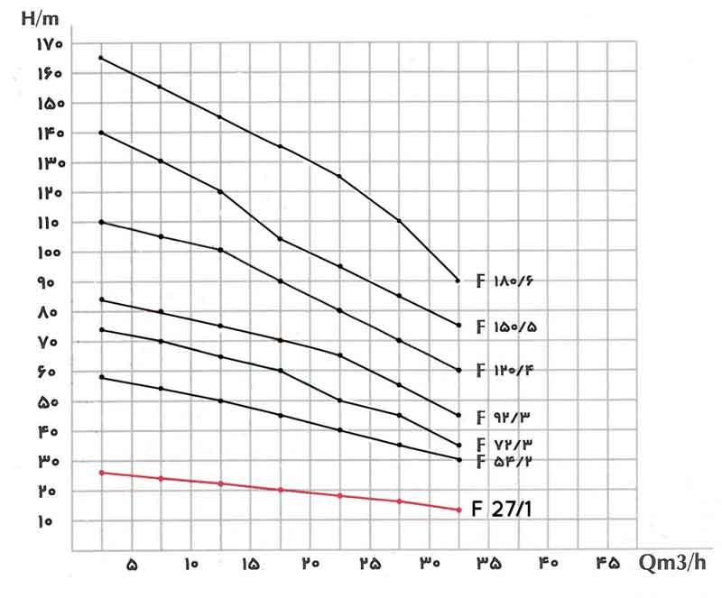 منحنی عملکرد پمپ کف کش فدک F27/1 سه اینچ