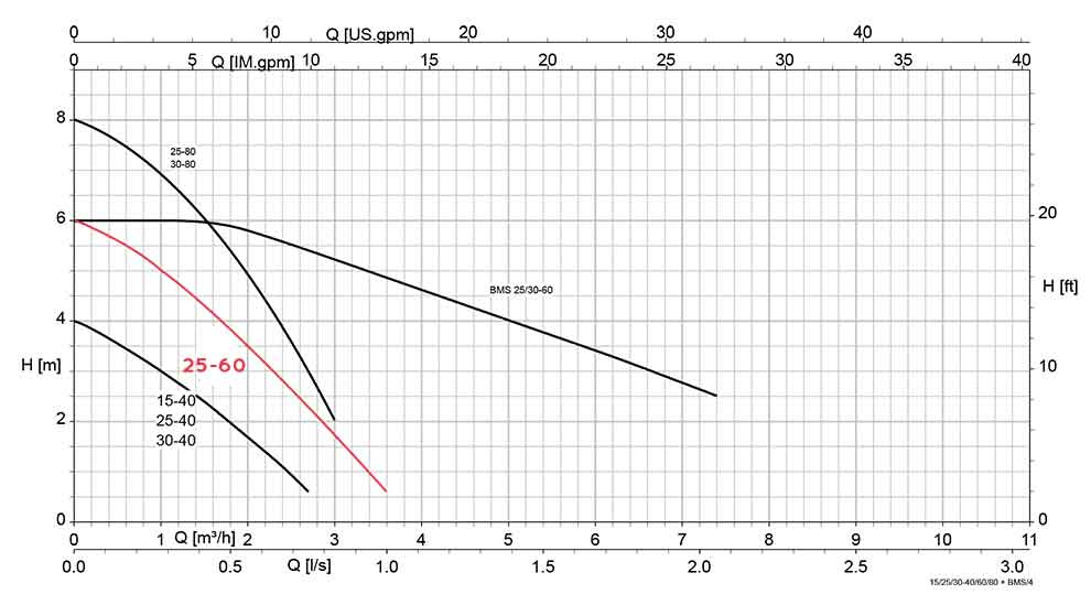 منحنی عملکرد پمپ سیرکولاتور کا اس ب