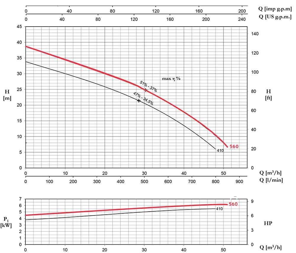 منحنی عملکرد پمپ لجنکش پنتاکس DCT560