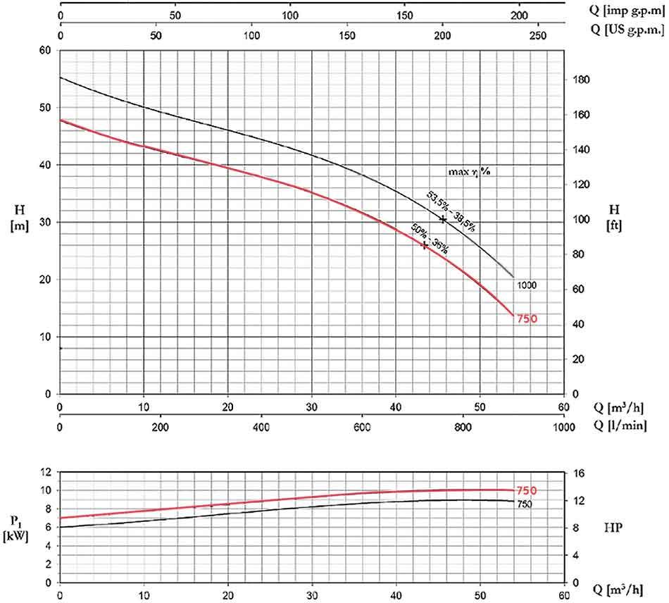 منحنی عملکرد پمپ پنتاکس DCT750