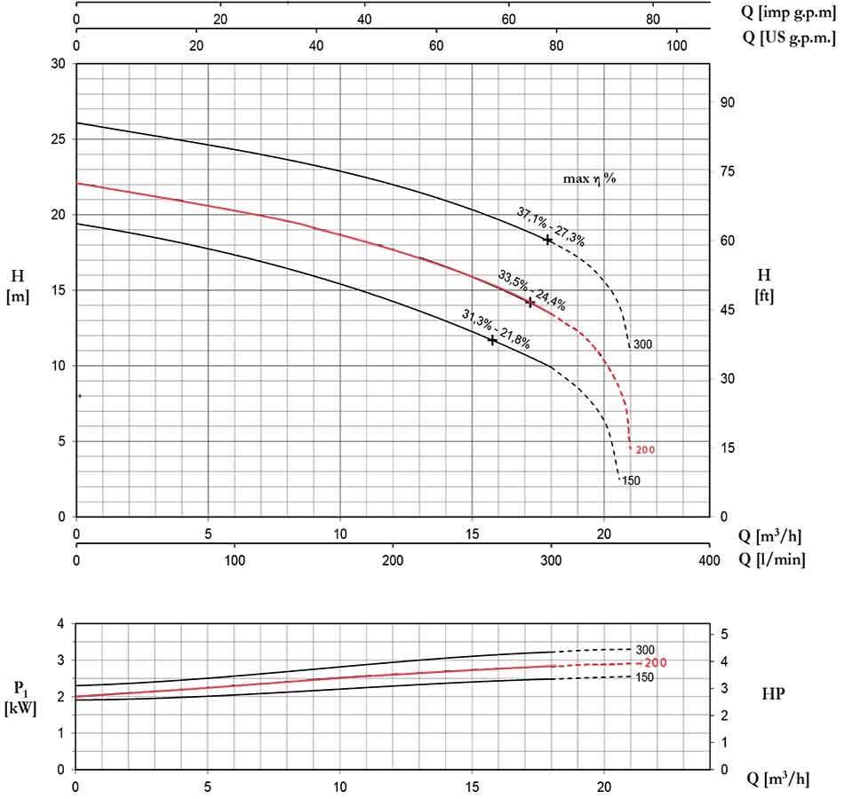 منحنی عملکرد پمپ لجن کش پنتاکس DTRT 200