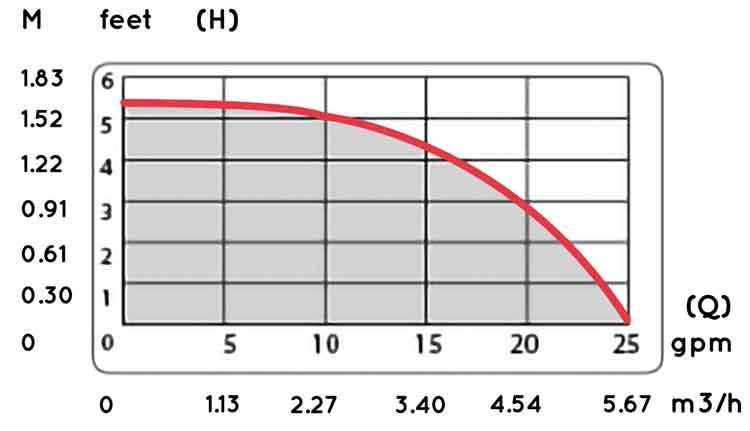 منحنی عملکرد پمپ سیرکولاتور s100 1 اینچ تک فاز