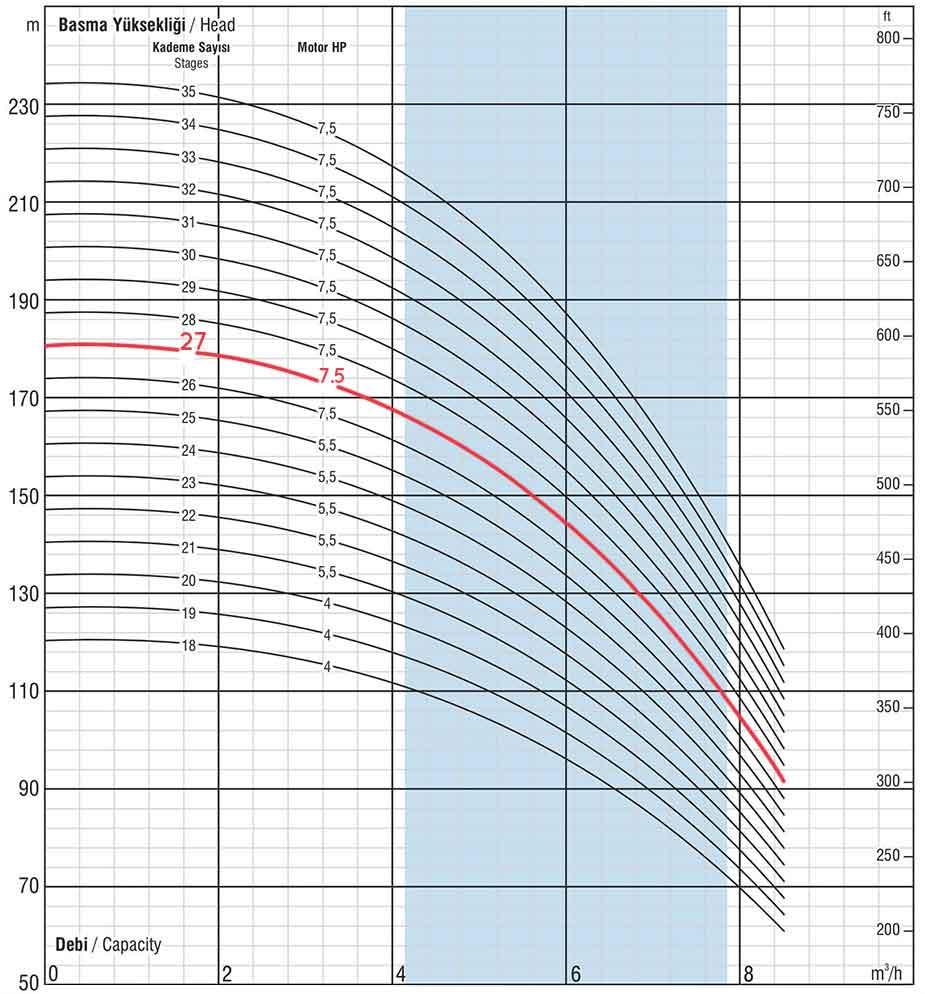 منحنی عملکرد پمپ طبقاتی عمودی ونسان VIP SS04 05/27 سه فاز، 27 طبقه