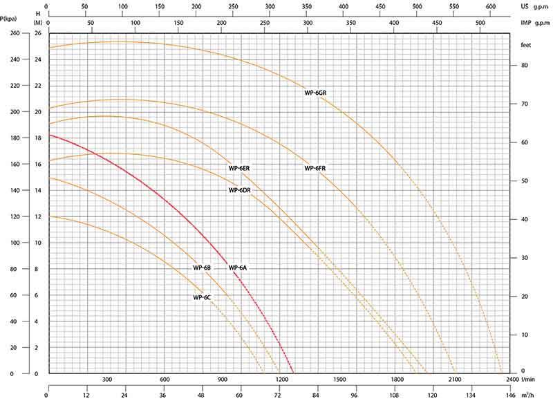 منحنی عملکرد پمپ واترپرو WP-6A