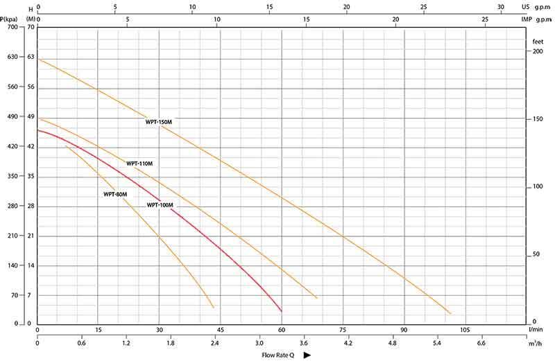 منحنی عملکرد پمپ واترپرو WPT-100M