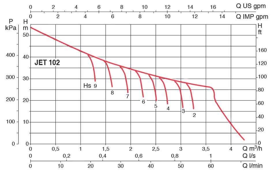 منحنی عملکرد پمپ داب JETINOX 102 M